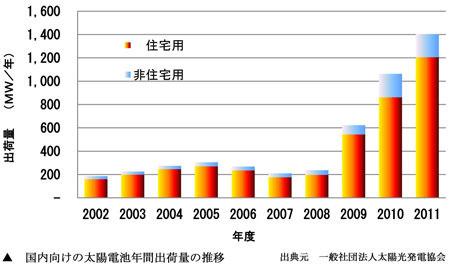 太陽電池年間出荷量
